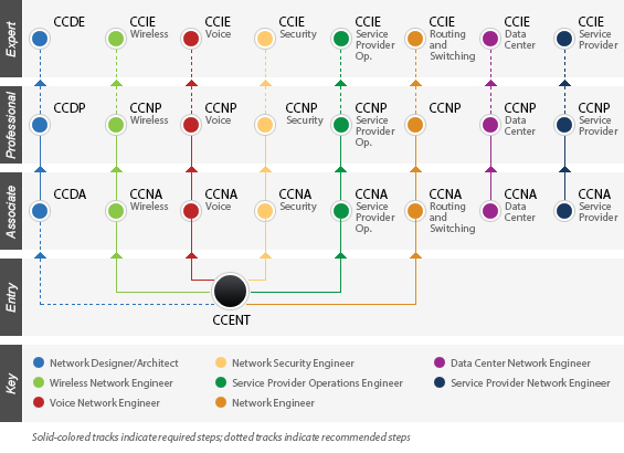 Cisco CCENT and further certification paths
